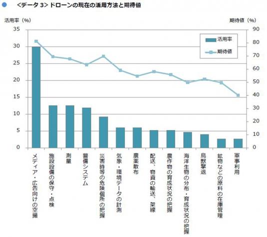 株式会社MM総研 ドローン国内市場規模調査