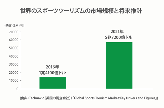 Global Sports Tourism Market:Key Drivers and Figures