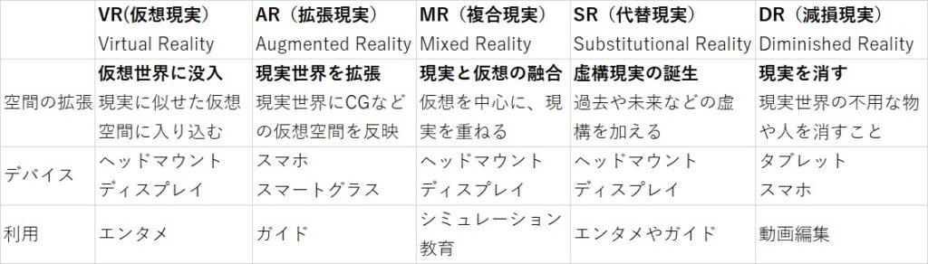 VR,AR,MR,SR,DR